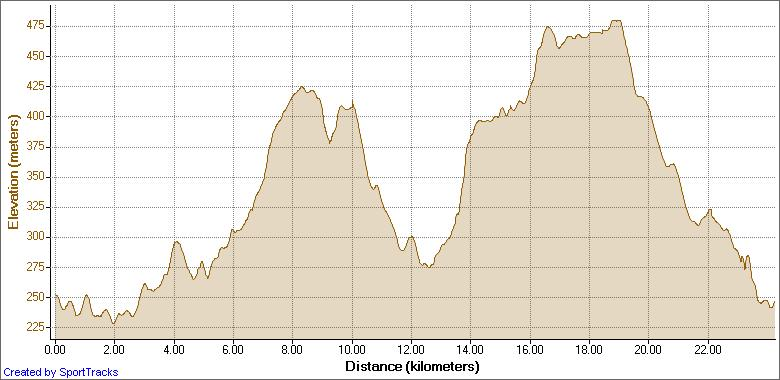 Elevation map of the race
